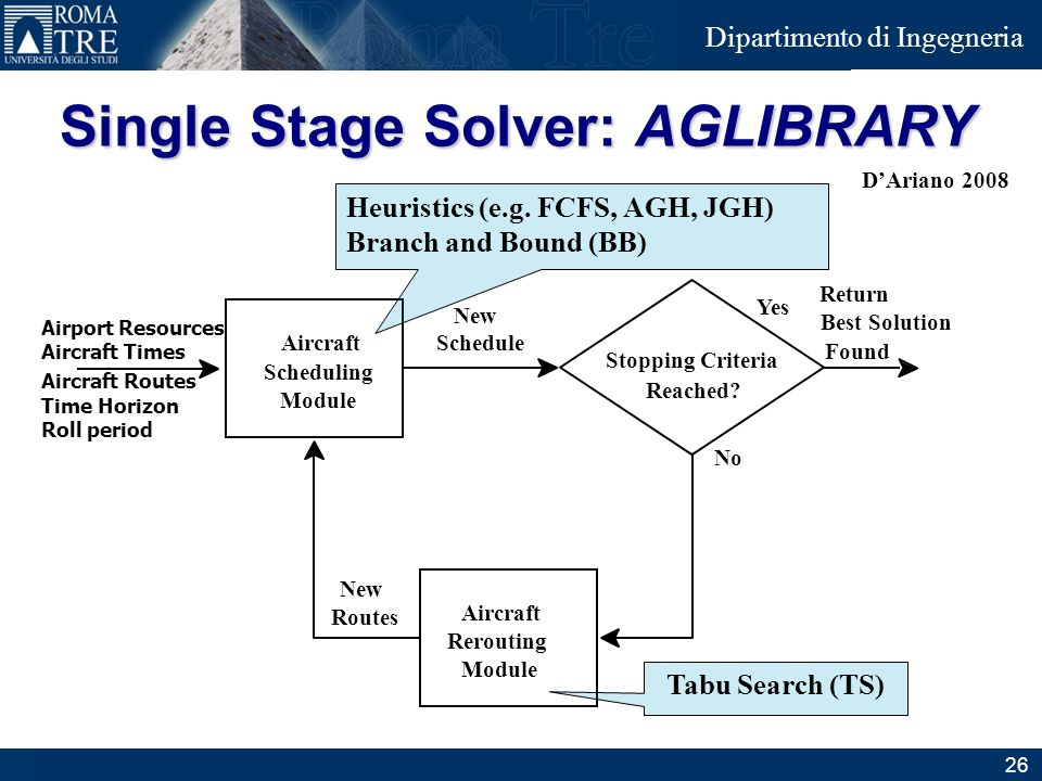 Single Stage Solver: AGLIBRARY