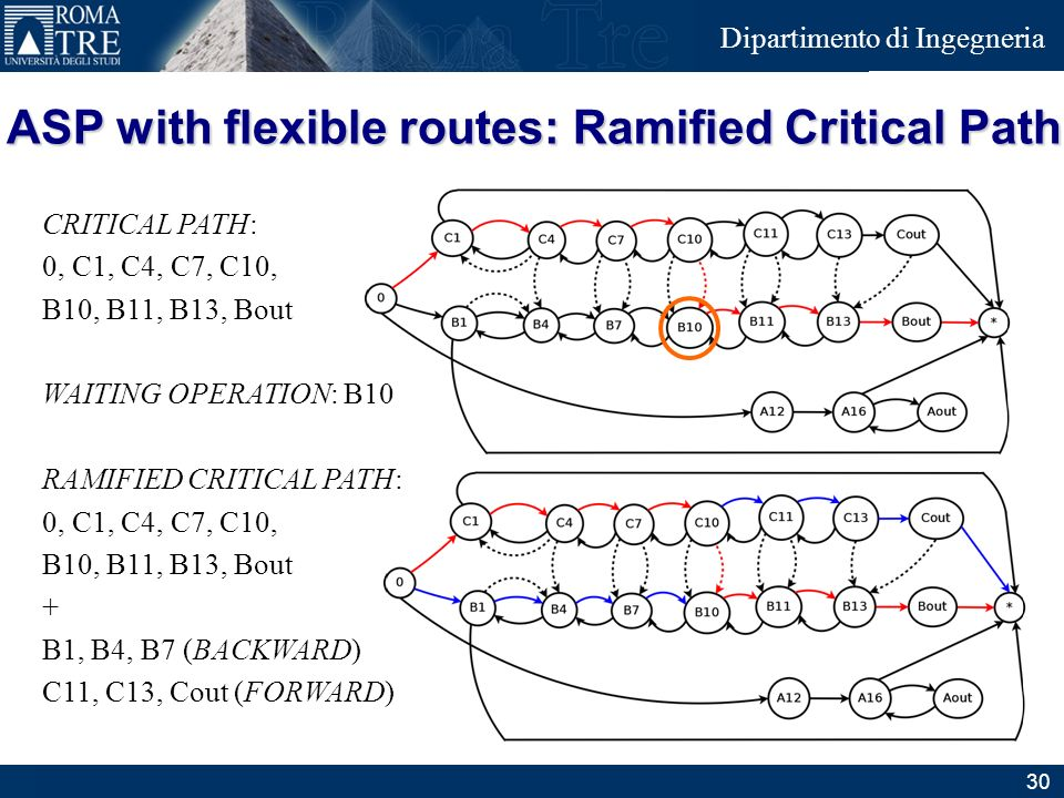 ASP with flexible routes: Ramified Critical Path