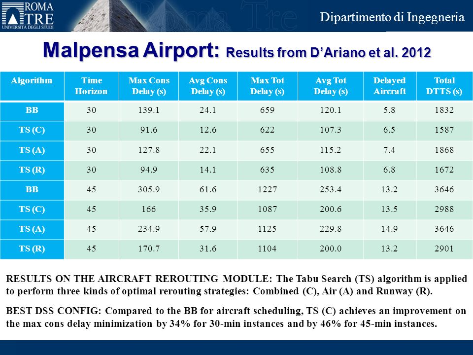 Malpensa Airport: Results from D'Ariano et al. 2012