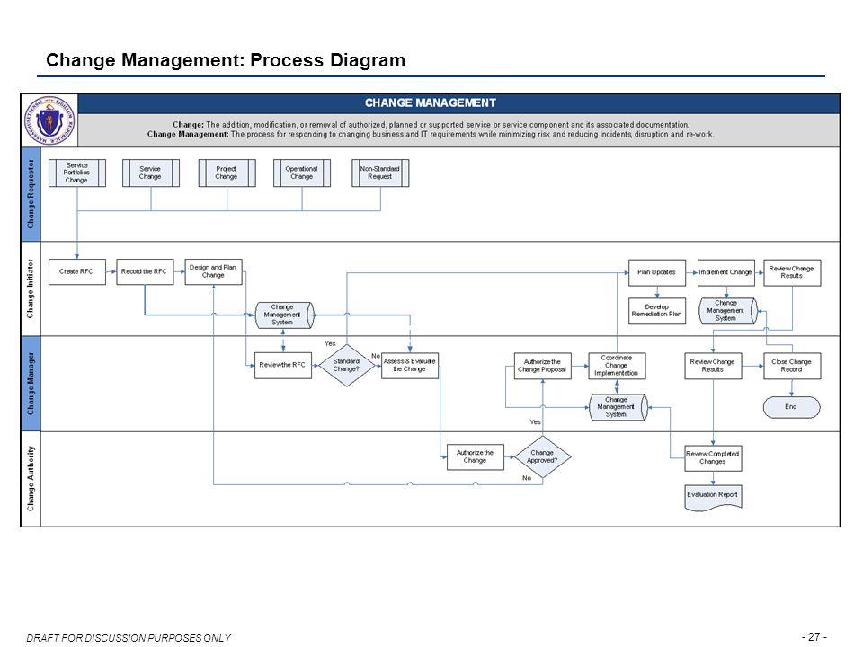 change management: process diagram  28 change management: benefits