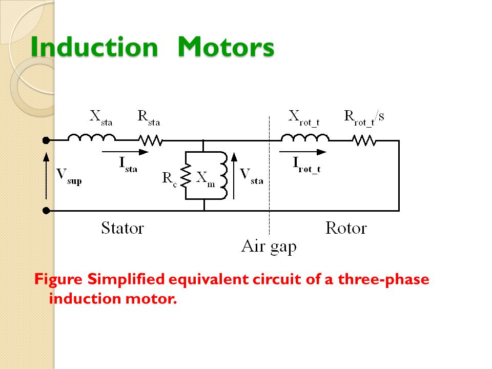 Induction Motors Figure Simplified equivalent circuit of a three-phase induction motor.