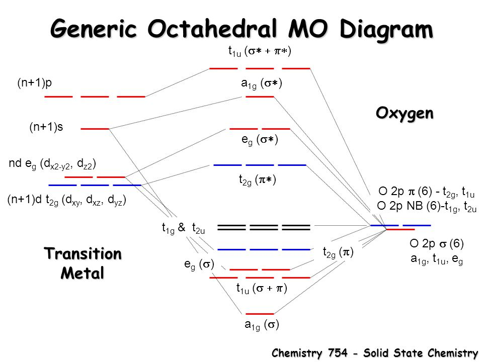 Orbital Diagram For Oxide Product Wiring Diagrams