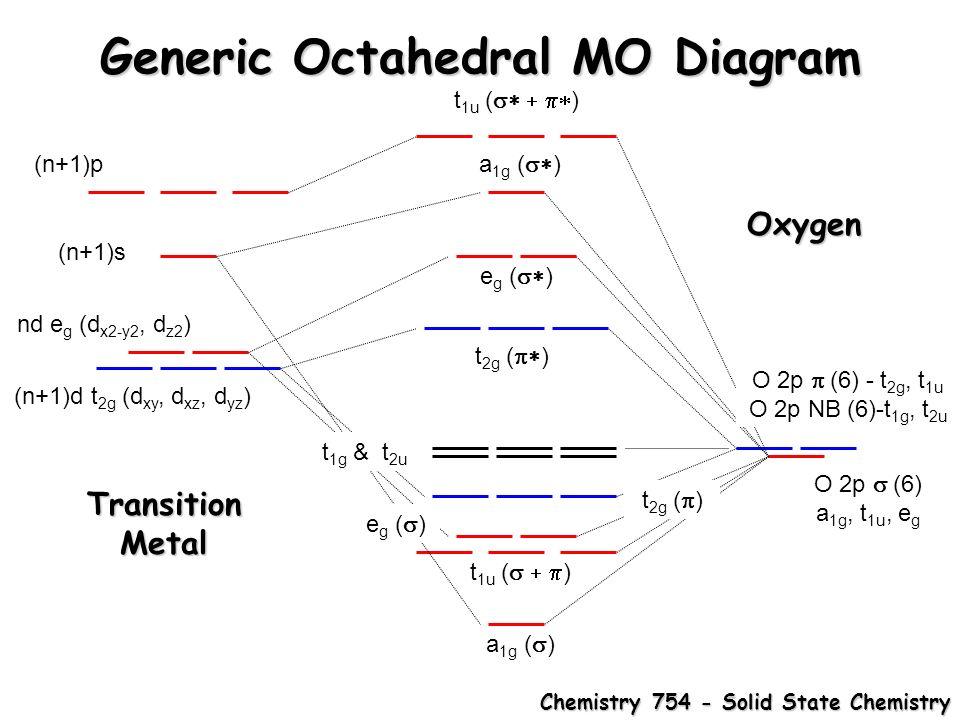 transition metal oxides rock salt and rutile  metal