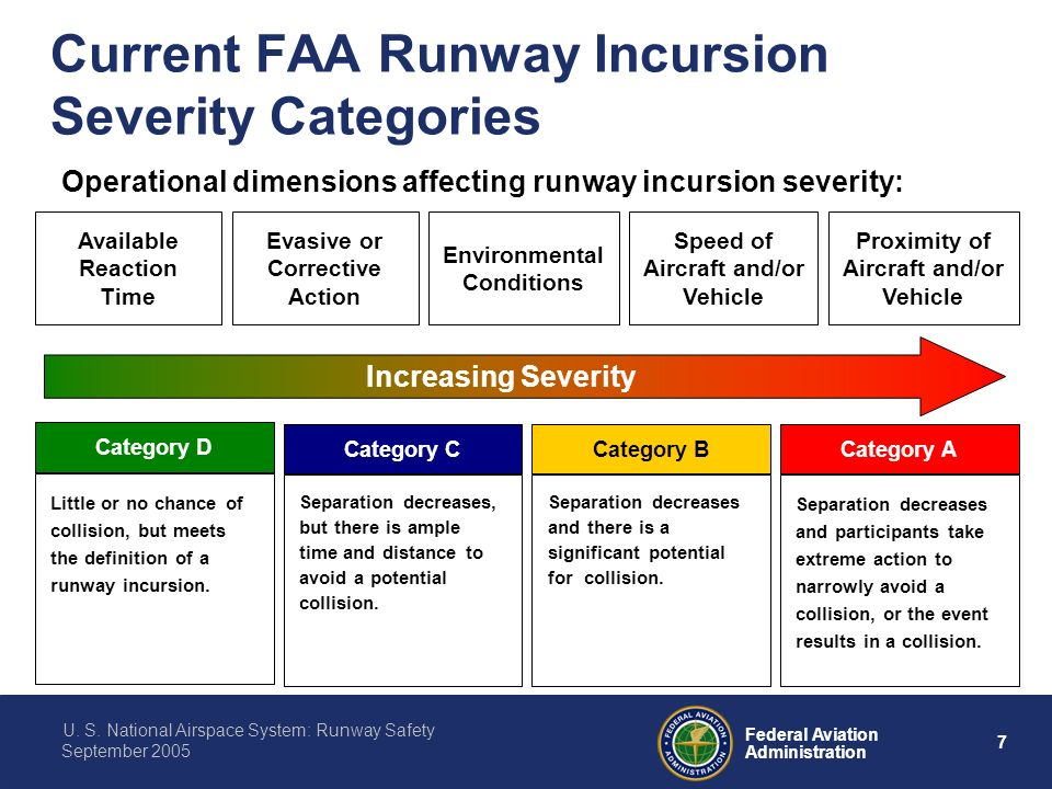 U S  National Airspace System: Runway Safety - ppt download