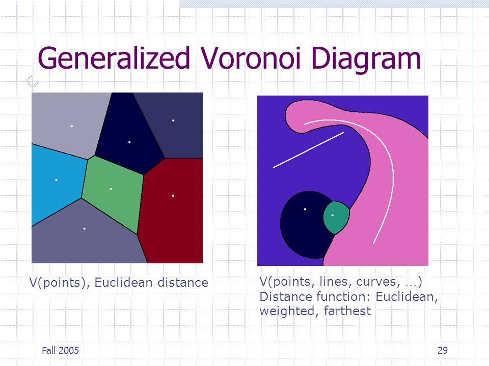 Voronoi diagram supplemental ppt video online download generalized voronoi diagram ccuart Image collections