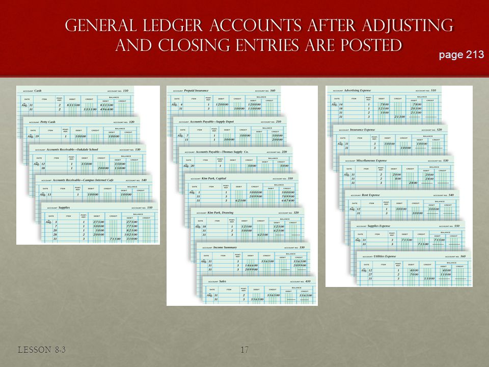 GENERAL LEDGER ACCOUNTS AFTER ADJUSTING AND CLOSING ENTRIES ARE POSTED