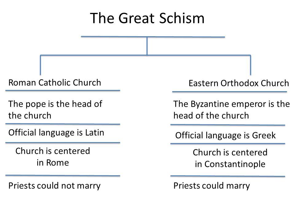 the great schism ppt video online download rh slideplayer com math venn diagram venn diagram printable