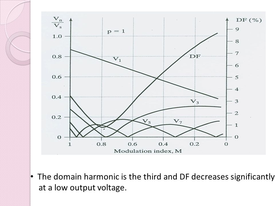 The domain harmonic is the third and DF decreases significantly