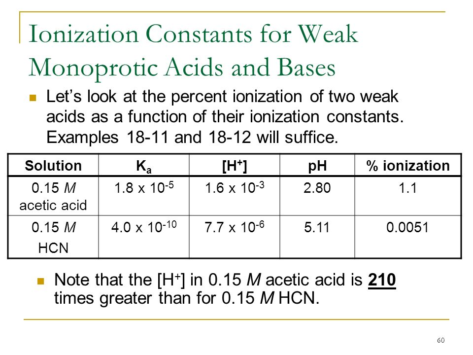Chapter 16 Ionic Equilibria Acids And Bases Ppt Download