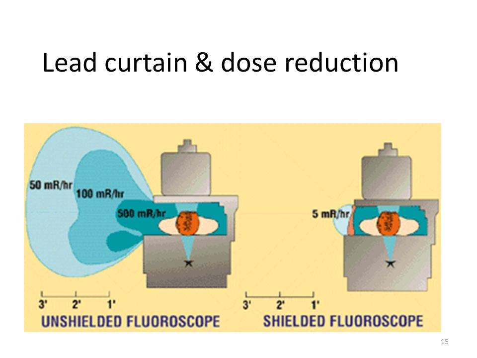 Lead curtain & dose reduction