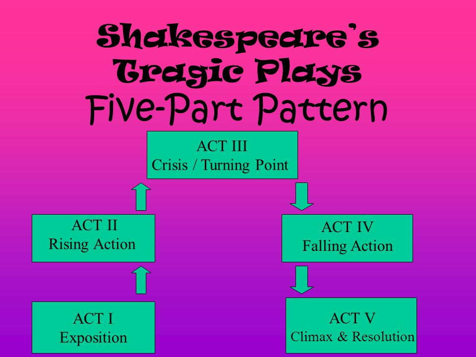 3 Shakespeares Tragic Plays