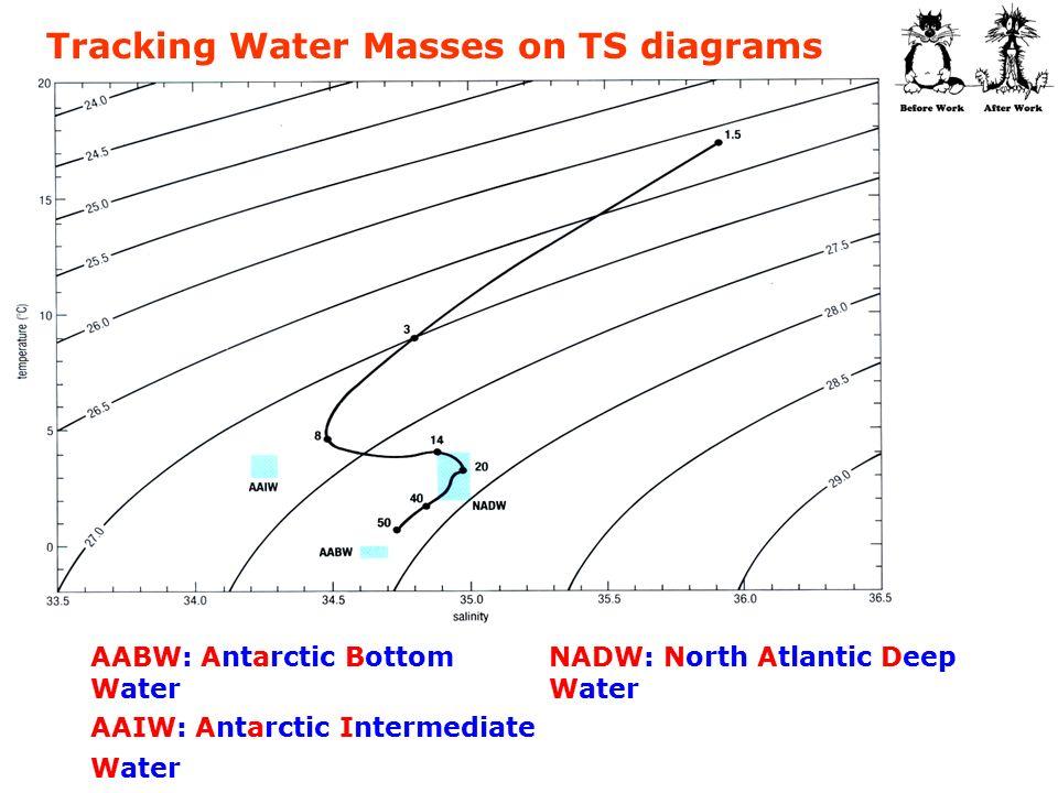 T S Diagram For Ocean Water Diy Enthusiasts Wiring Diagrams
