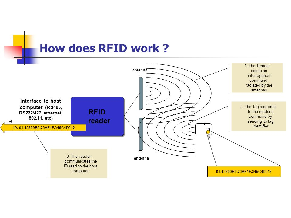 Radio Frequency Identification - ppt video online download