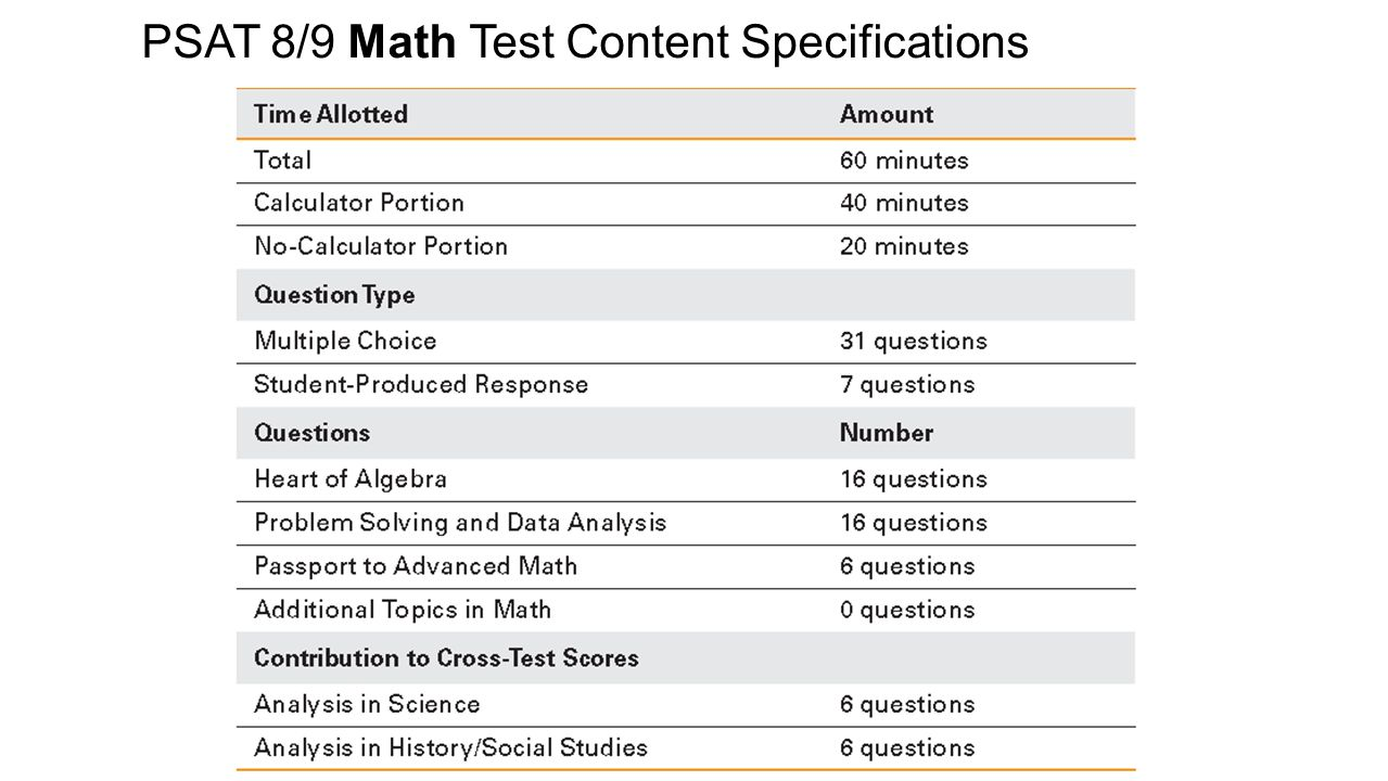 Worksheets Psat Math Practice Worksheets assessment brief 89 ppt video online download 11 psat math test content specifications