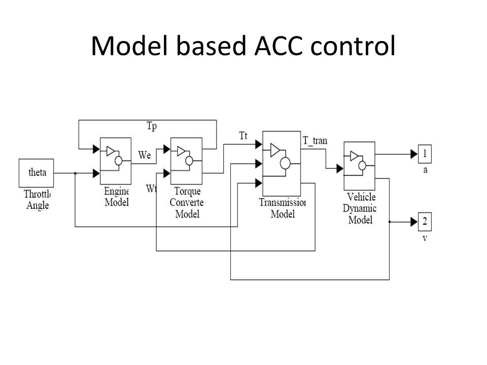 Chapter 6 Adaptive Cruise Control (ACC) - ppt video online ... on