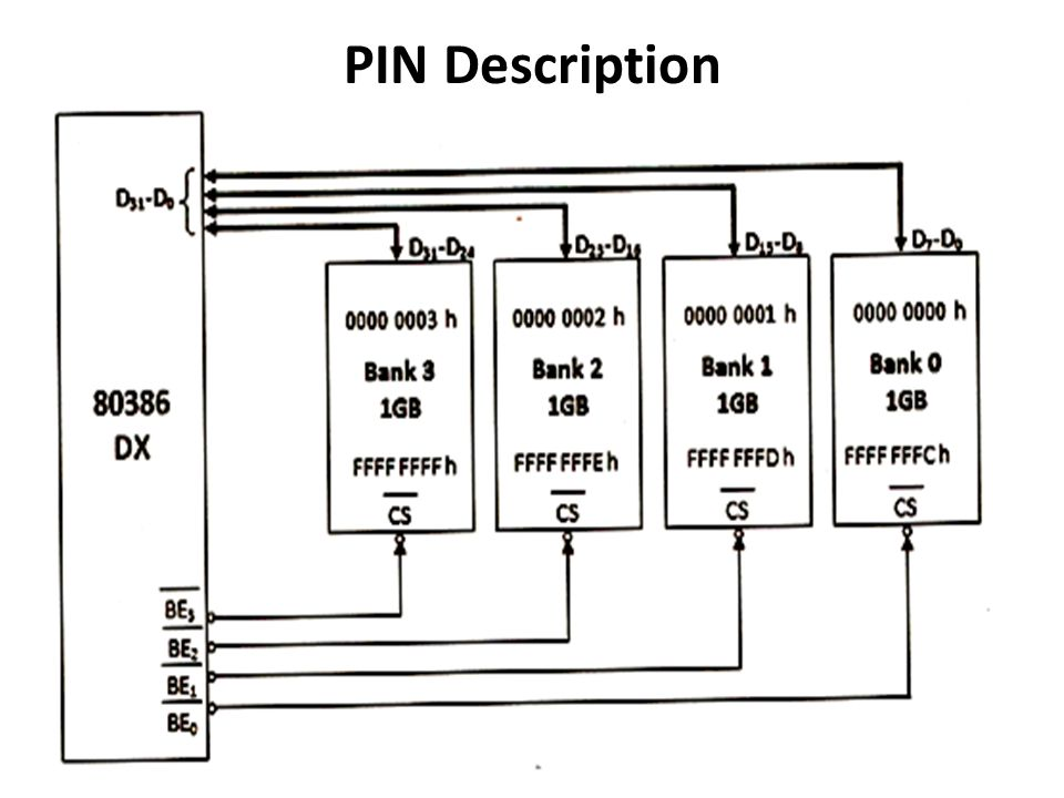 Unit I 80386dx Functional Block Diagram Pin Description Register Set