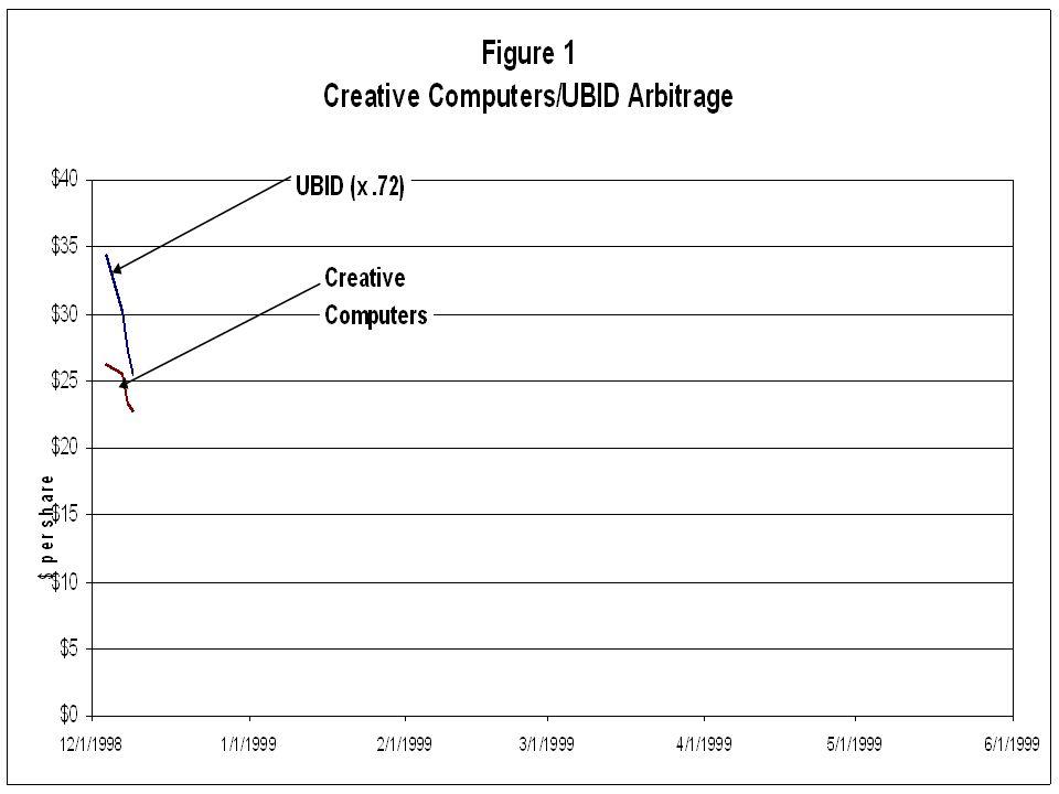 Creative Computers Ubid Arbitrage – how it works Hidden