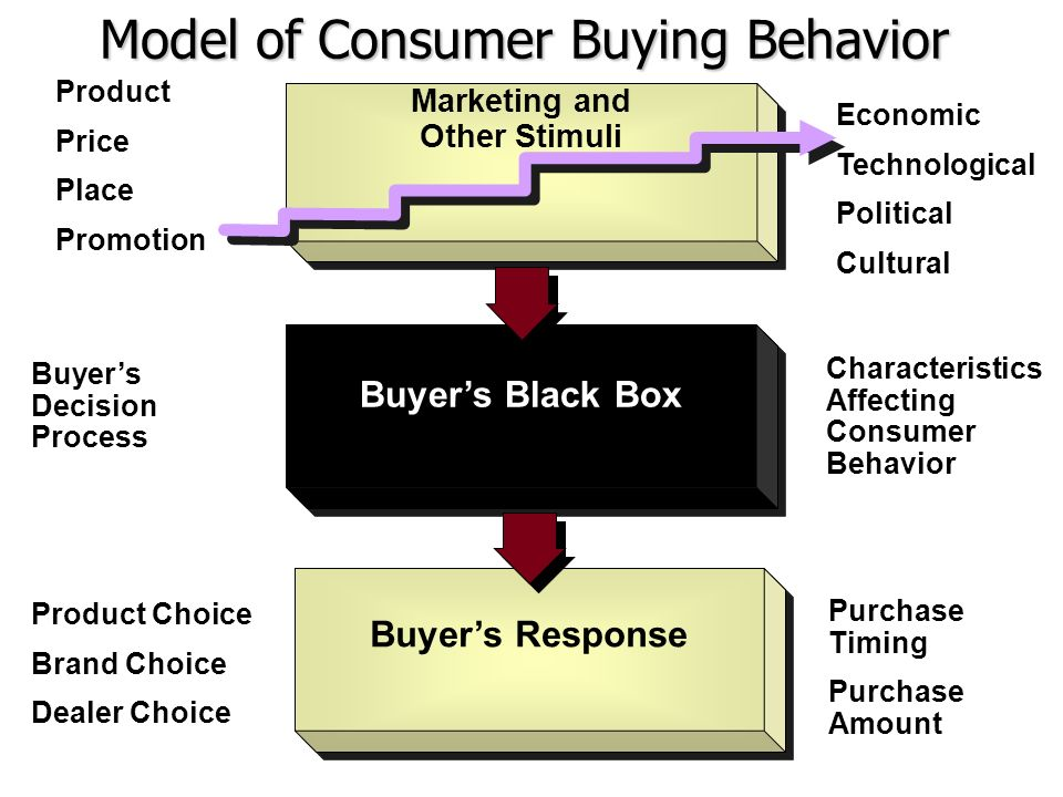 consumer behavior goal oriented and experiential Consumer online shopping process we apply the howard and sheth theory of buyer behavior to online buyer or non-buyer behaviorsimilar to bricks-and-mortar shopping, online shoppers form a need or want, they search, consider alternatives, evaluate them, and decide whether or not to buy the item(s) in the cart.