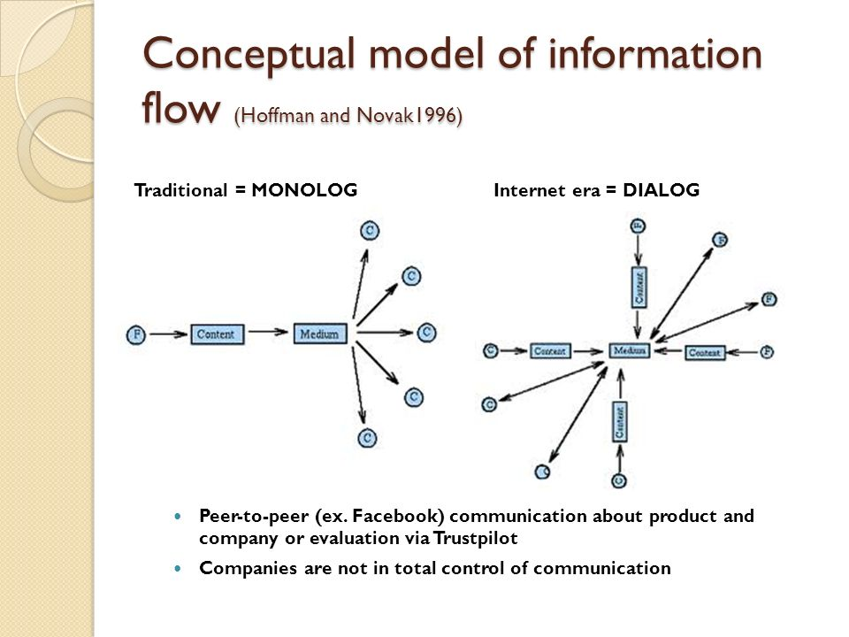 Communication Models And Theories Ppt Video Online Download