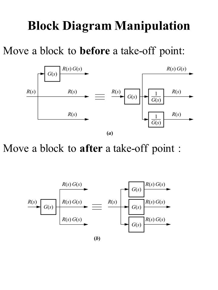 block diagram manipulation ppt video online downloadblock diagram manipulation