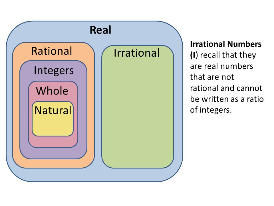 Real Rational Irrational Integers Whole Natural