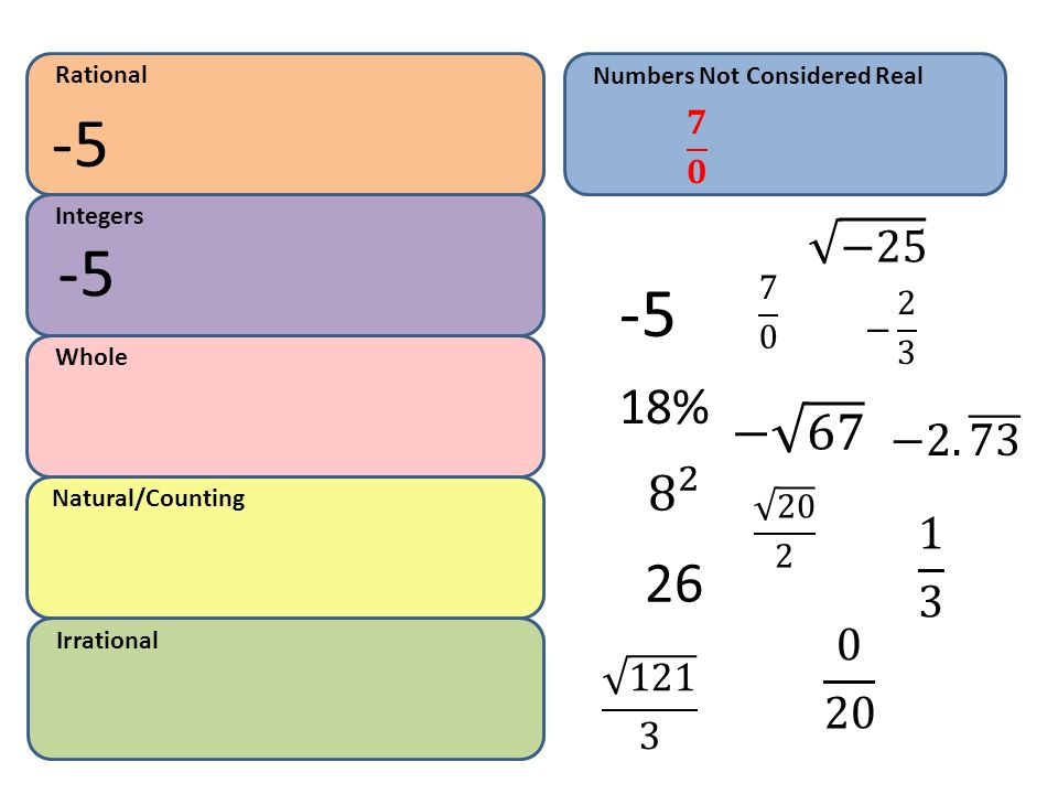 Rational Numbers Not Considered Real. -5. 𝟕 𝟎. Integers. − − 2 3. Whole. 18%