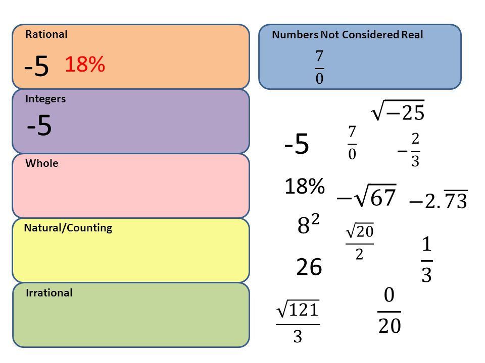 Rational Numbers Not Considered Real % 7 0. Integers. − − 2 3. Whole.