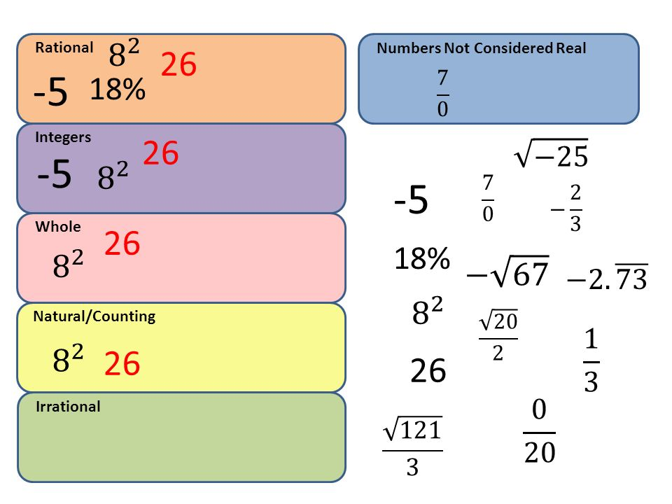 Rational Numbers Not Considered Real % 7 0. Integers. 26. −