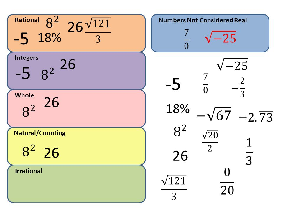 Rational Numbers Not Considered Real % 7 0. −25. Integers. 26. −25.