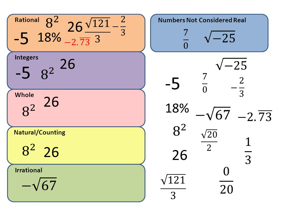 Rational − Numbers Not Considered Real % 7 0. −25. − Integers.