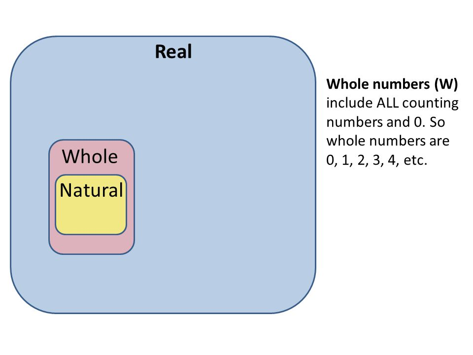 Real Whole numbers (W) include ALL counting numbers and 0. So whole numbers are 0, 1, 2, 3, 4, etc.