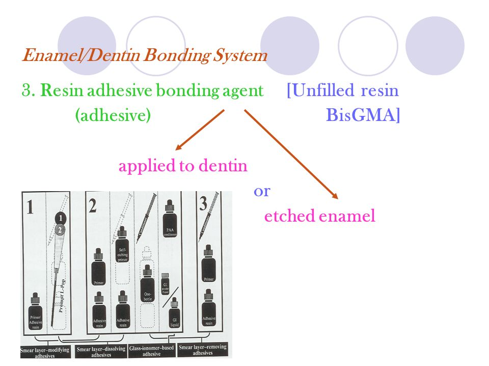 Enamel/Dentin Bonding System