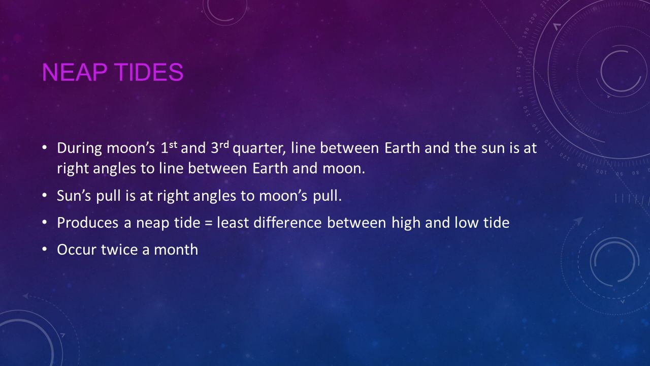 Neap Tides During moon's 1st and 3rd quarter, line between Earth and the sun is at right angles to line between Earth and moon.