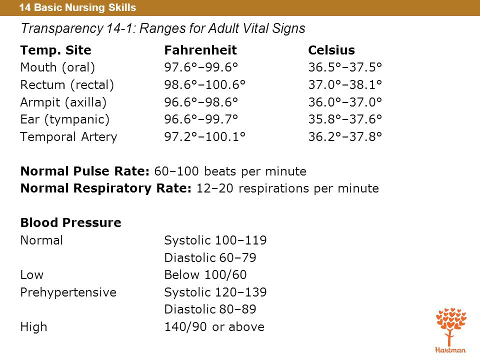signs vital Range adult of
