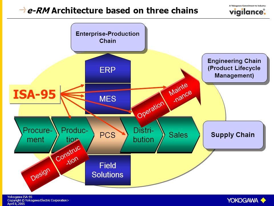 System Integration using ISA ppt video online download