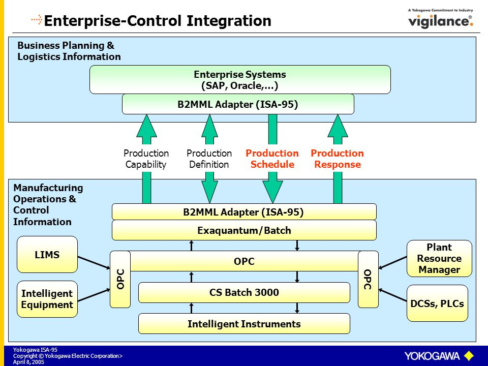a report on enterprise systems Enterprise portal the enterprise  cms bres is a business rule management system that enables organizational policies ã¢â â and the operational decisions associated with those policies ã¢â â to be defined, deployed, monitored, and maintained separately from application code  immediately report to the appropriate incident response.