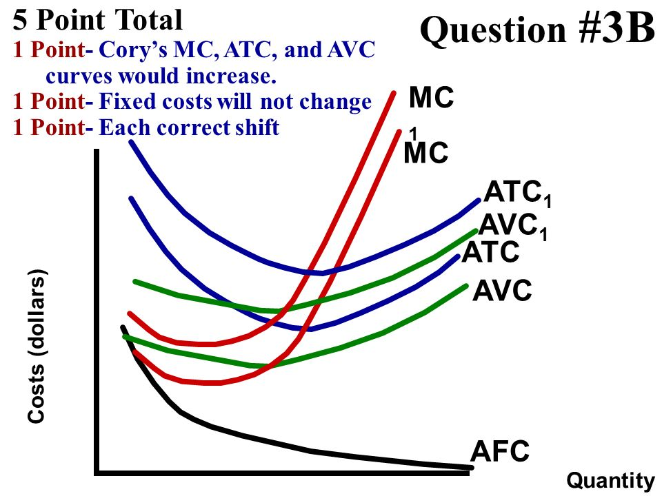 Question #3B 5 Point Total MC1 MC ATC1 AVC1 ATC AVC AFC