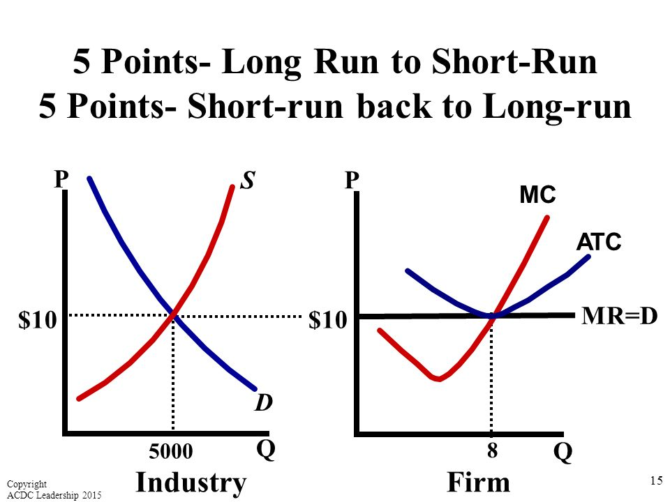 5 Points- Long Run to Short-Run 5 Points- Short-run back to Long-run