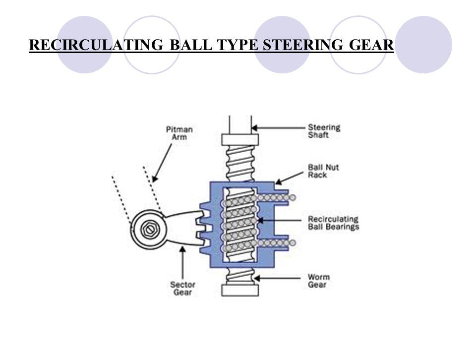 Recirculating Ball Type Steering Gear 19