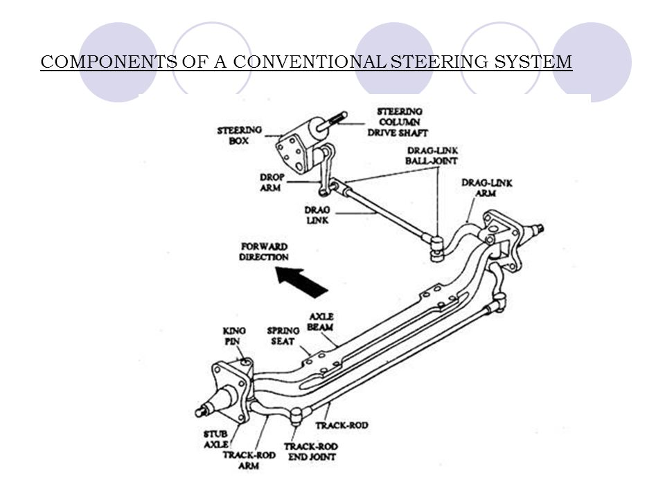 3 Components Of A Conventional Steering System