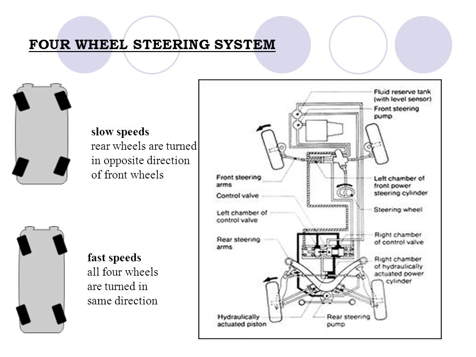Automotive steering systems ppt video online download for Benetton 4 wheel steering