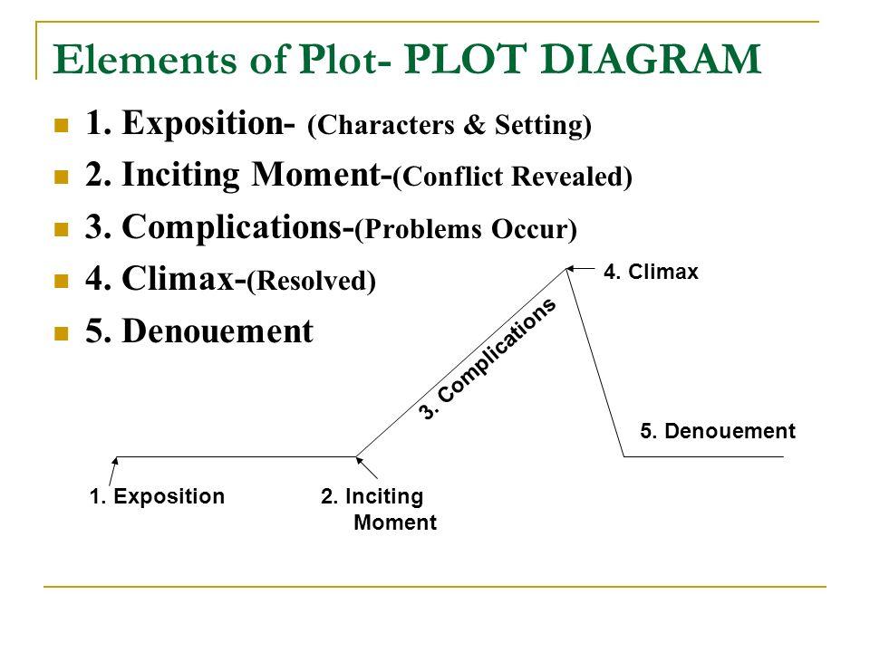 English 9 notes mr prosser ppt video online download elements of plot plot diagram ccuart Images