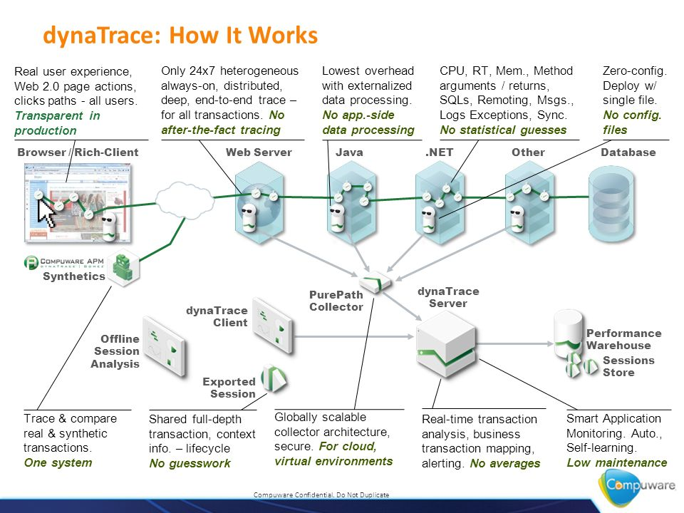 Deep Transaction Management - ppt video online download