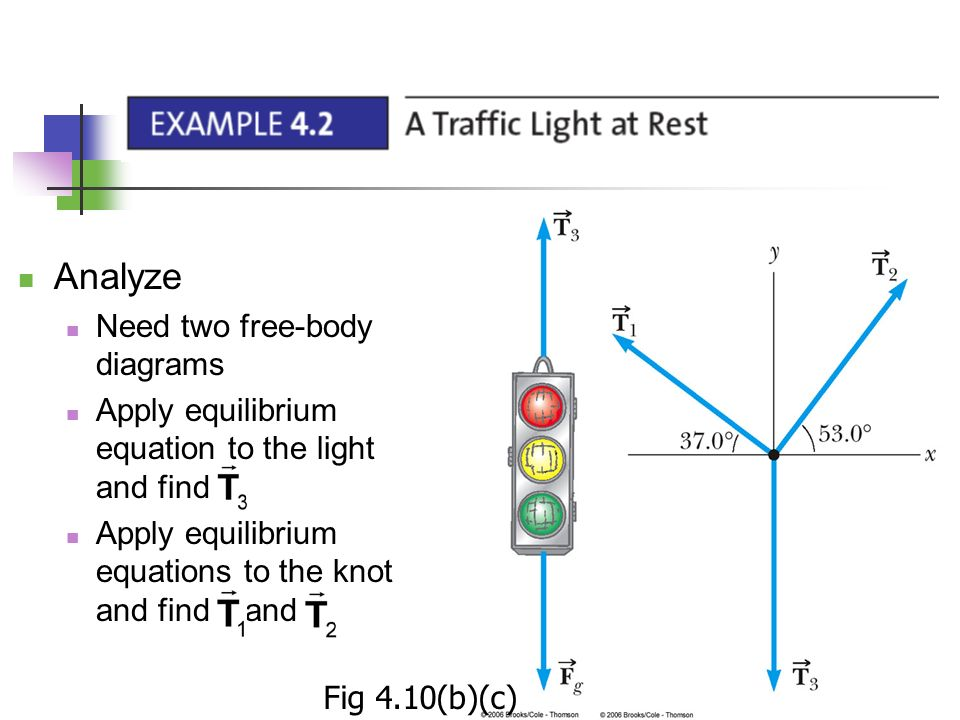 analyze need two free-body diagrams
