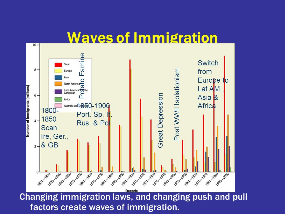 Waves of Immigration Switch from Europe to Lat AM., Asia & Africa. Potato Famine. Post WWII Isolationism.