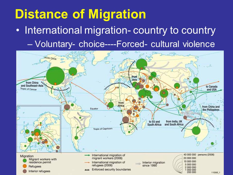 Distance of Migration International migration- country to country