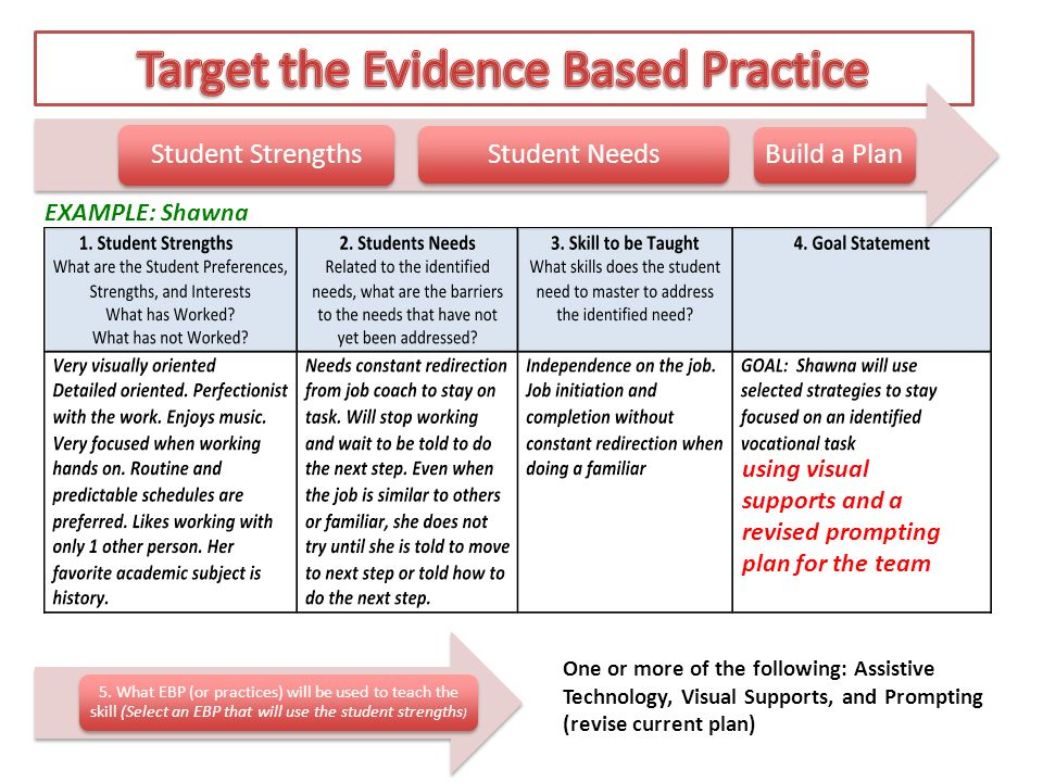 Implementation Plan: Processes for Selecting and Using EBP - ppt ...