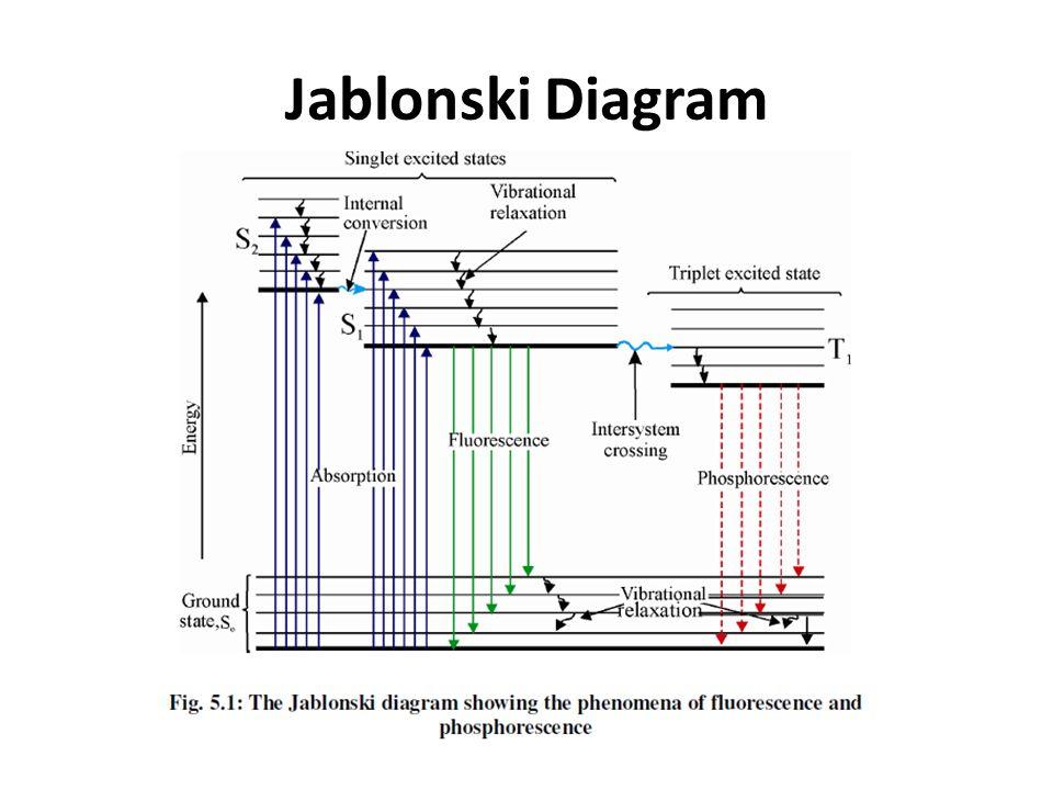 Fluorimetry and phosphorimetry ppt video online download 5 jablonski diagram ccuart Images