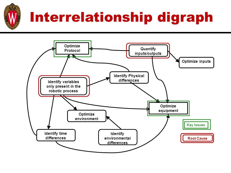 Interrelationship Digraphs Ppt Video Online Download