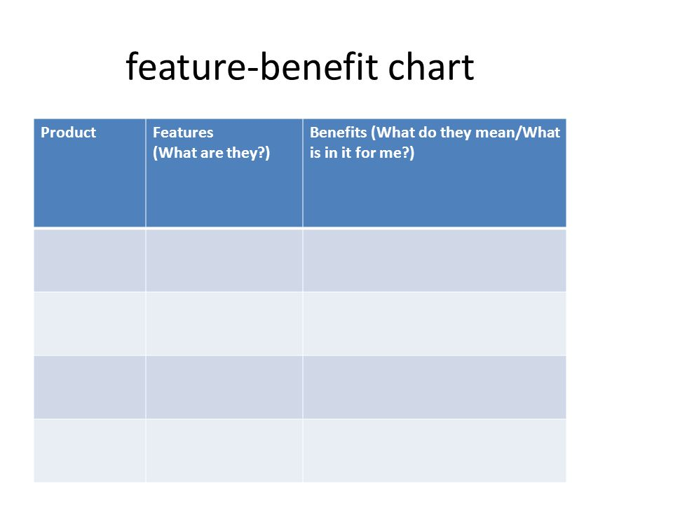 15 Feature Benefit Chart